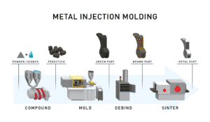 Metal Injection Molding Service - FacFox